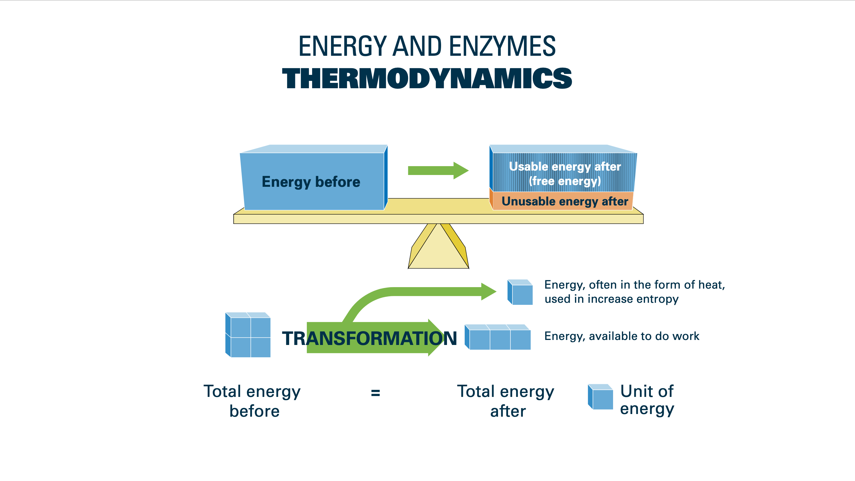 Visual representation of the energy exchange in Thermodynamics