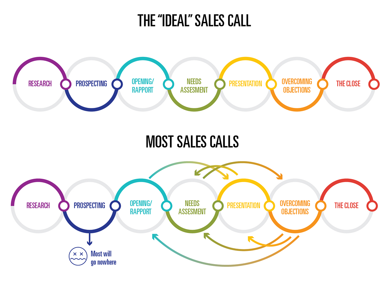 Visualization of the Sales call process, and problems encountered along the way