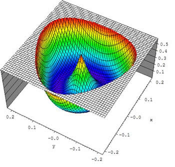 Surface plot for stereographic projection