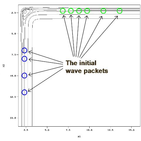 Initial wave packets
