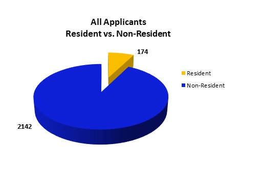 All Applicants: 2,142 Non-resident and 174 Resident