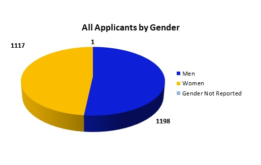 All Applicants by Gender: 1,198 Men; 1117 Women; 1 for Gender Not Reported