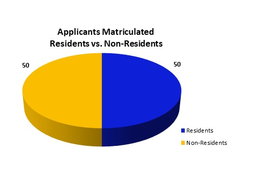 Applicants Matriculated - 50 Residents vs. 50 Non-Residents