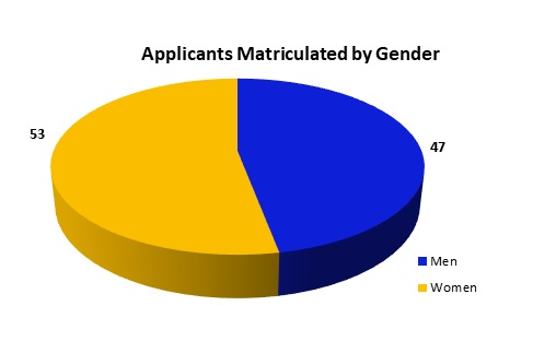 Applicants Matriculated by Gender: 53 Women and 47 Men