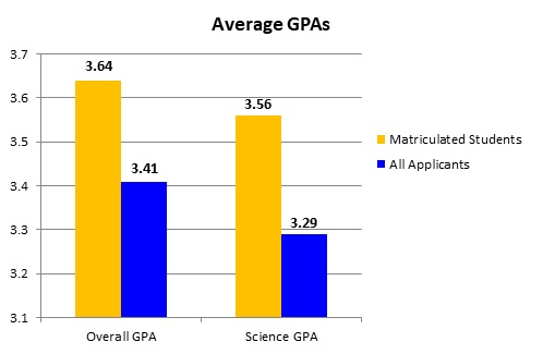 Average GPAs: Matriculated students had Overall GPAs of 3.64; all applicants had Overall GPAs of 3.41; Matriculated students had Science GPAs of 3.56; all applicants had Science GPAs of 3.29