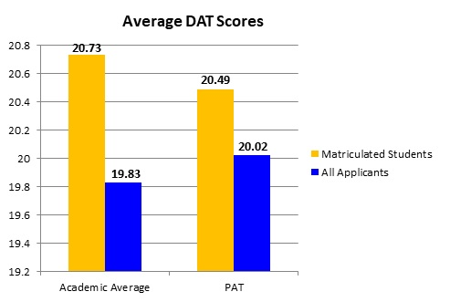 Average DAT Scores: Matriculated students had an Academic Average of 20.73; all applicants had Academic Average of 19.83. Matriculated students had Perceptual Ability Test (PAT) scores of 20.49; all applicants had PAT scores of 20.02.