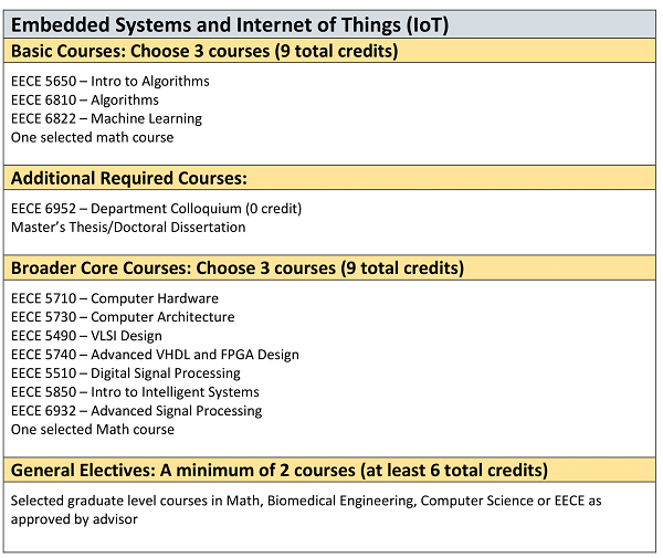 Embedded Systems and Internet of Things (IoT)