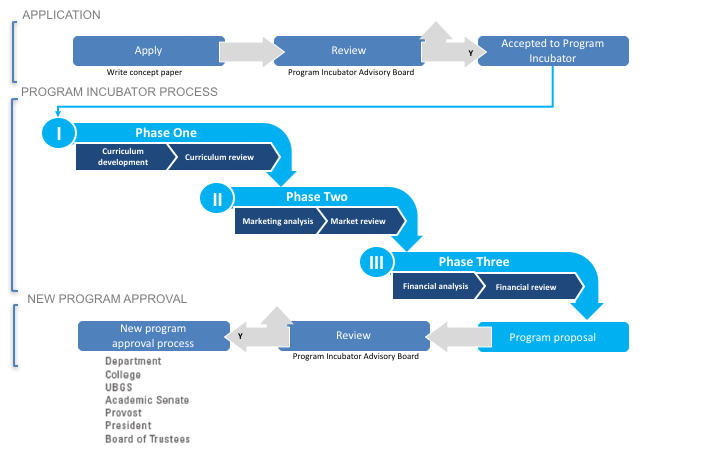 Proposal Development Process Flowchart of market analysis with three phases overlapping