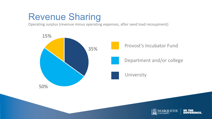 A pie chart of the revenue sharing allocation details