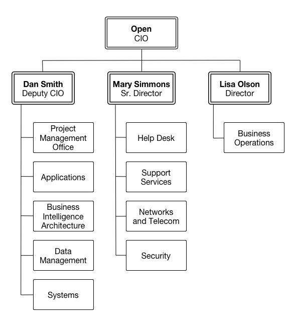 Technology Organization Structure – Jerusalem House