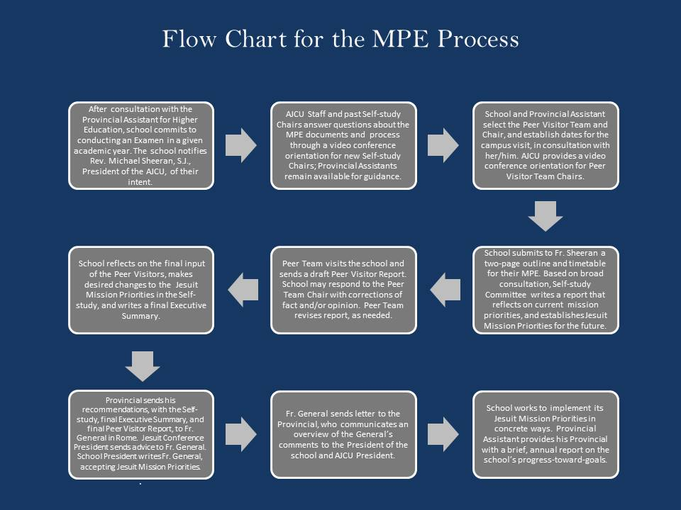 Flow Chart showing Mission Priority Examen Process. See outline after image