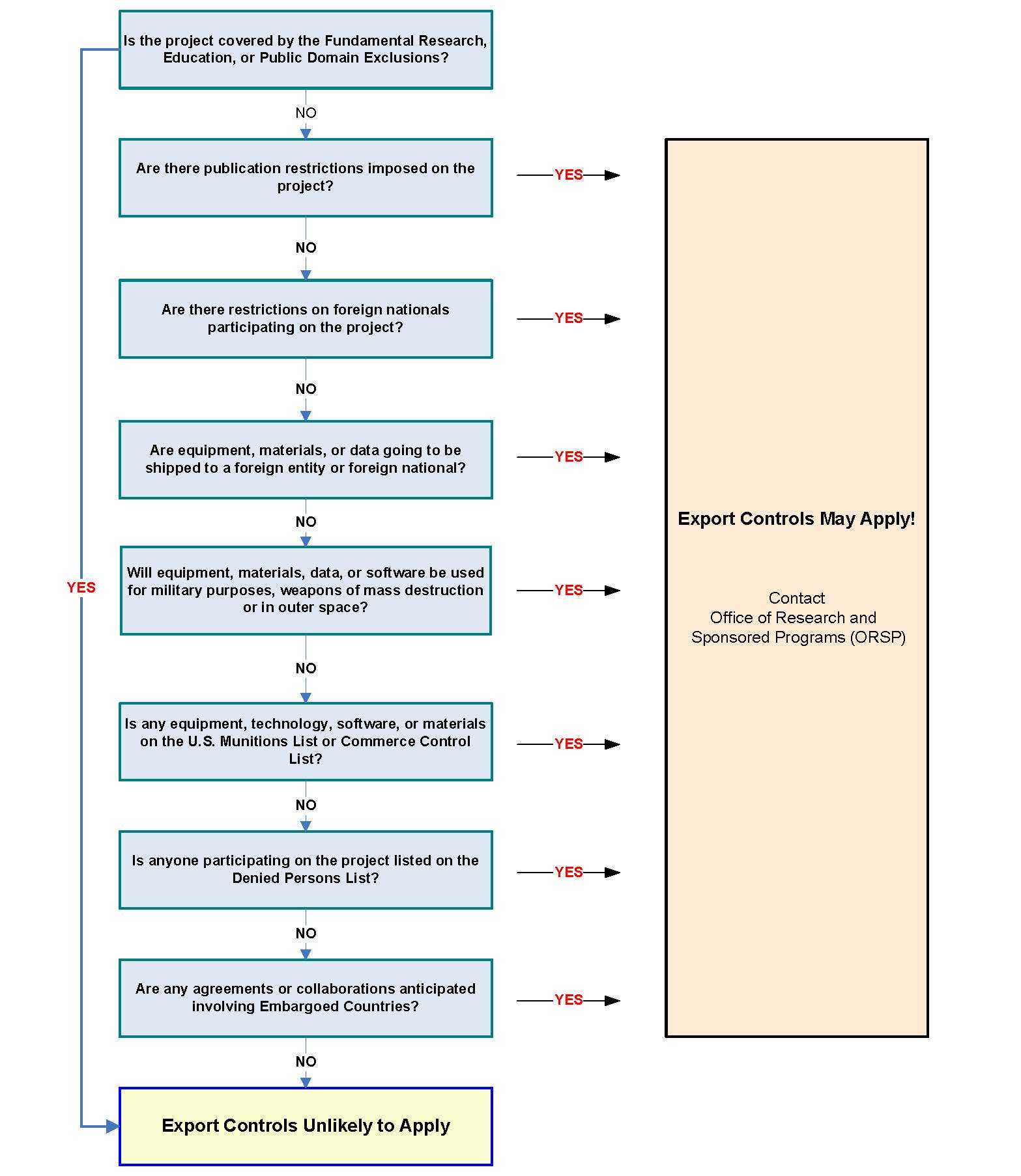 Decision tree for export controls