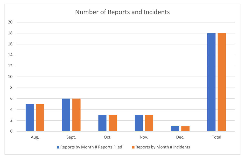 Number of bias incidents and reports by month fall 2018