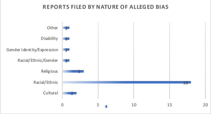 Chart depicting the number of bias incidents by nature of alleged bias reported in academic year 2017-2018