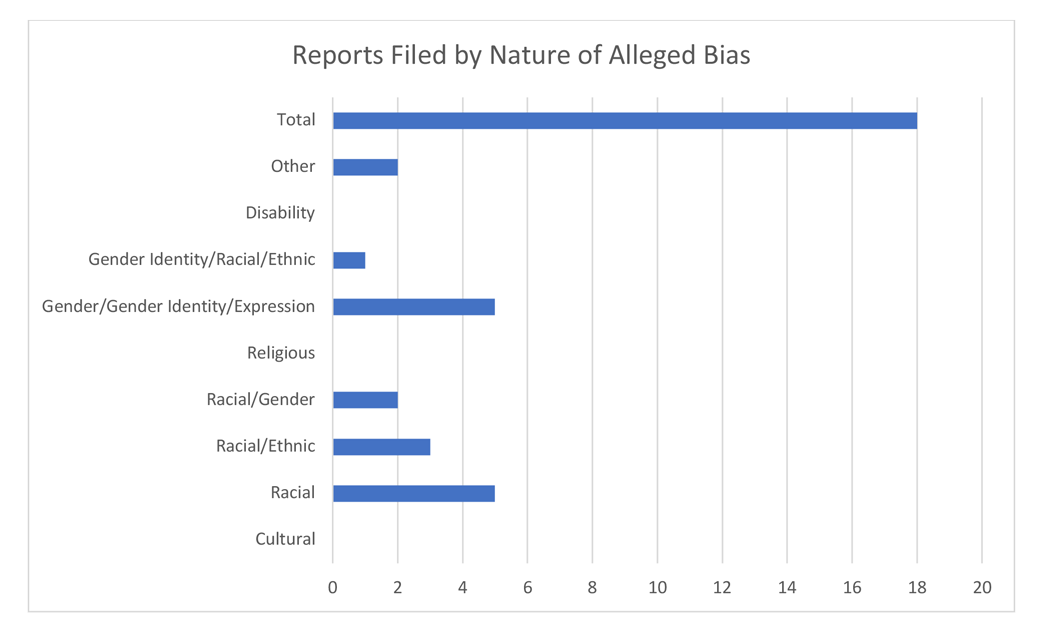 Reports filed by nature of alleged bias fall 2018