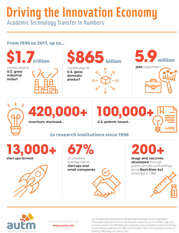 Driving the Innovation Economy Infographic