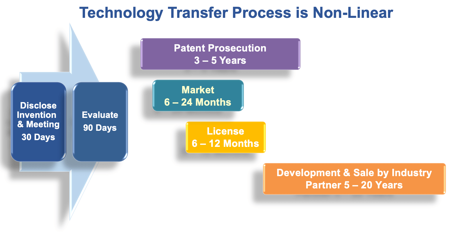 Technology Transfer process is non-linear