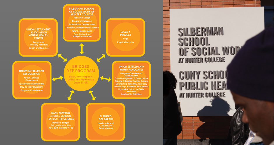 Social Work city college of ny subjects